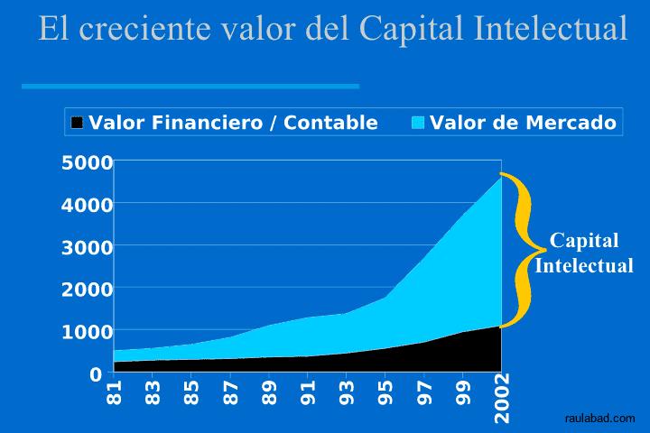 Cuadro de Mando Relacional - El creciente valor del Capital Intelectual