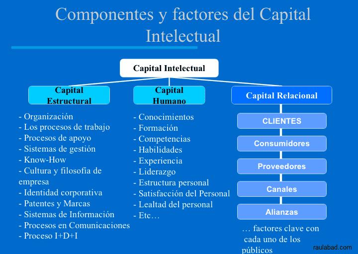 Cuadro de Mando Relacional - Componentes y Factores del Capital Intelectual