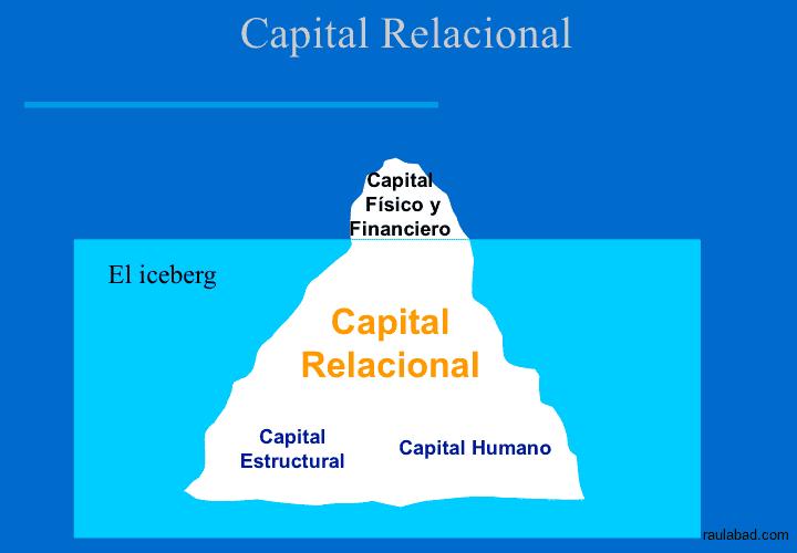 Cuadro de Mando Relacional - El Capital Relacional