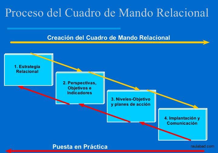 Cuadro de Mando Relacional - Proceso del Cuadro de Mando Relacional