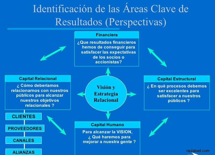 Cuadro de Mando Relacional - Identificación de las Áreas Clave de Resultados