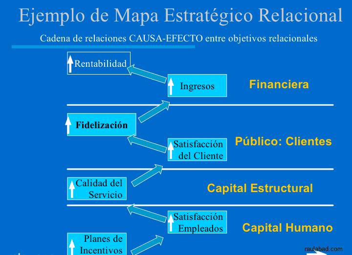 Cuadro de Mando Relacional - Ejemplo de Mapa Estratégico Relacional