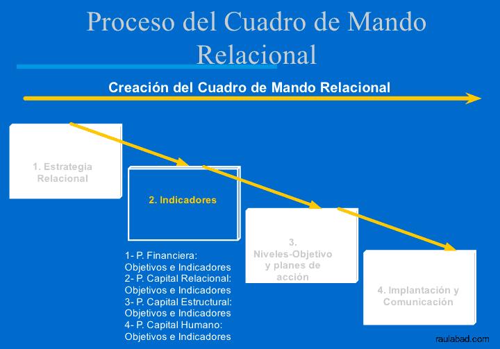 Cuadro de Mando Relacional - Proceso del Cuadro de Mando Relacional - Indicadores