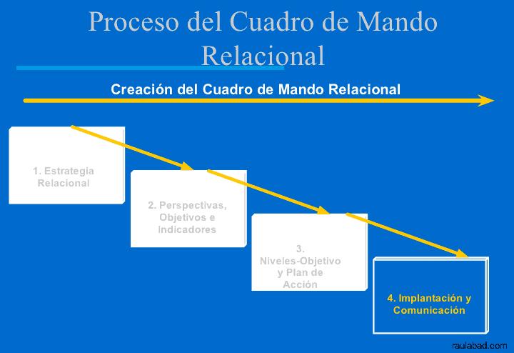 Cuadro de Mando Relacional - Proceso del Cuadro de Mando Relacional - Implantación y Comunicación